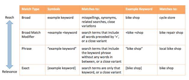 Google Ads Keyword Types